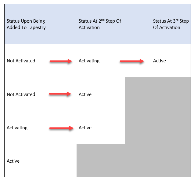 activation%20processes%20tables.png